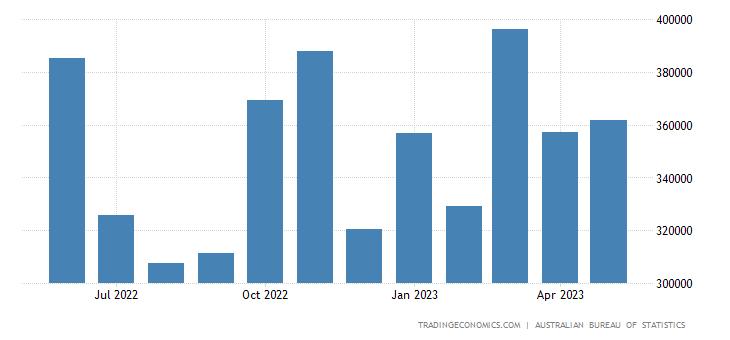 Australia Imports from Switzerland