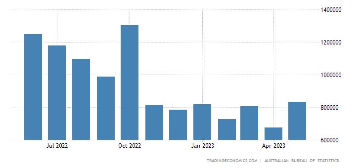 Australia Imports from Taiwan
