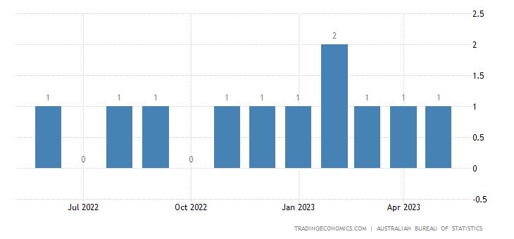 Australia Imports from Tanzania