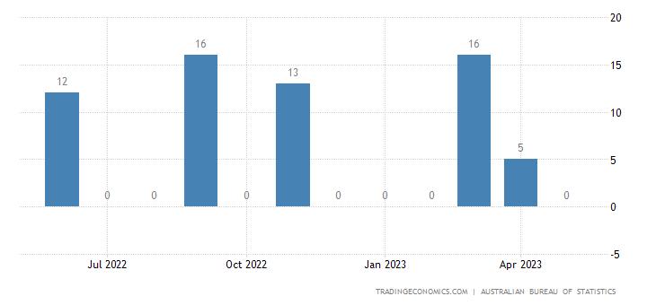 Australia Imports from Togo