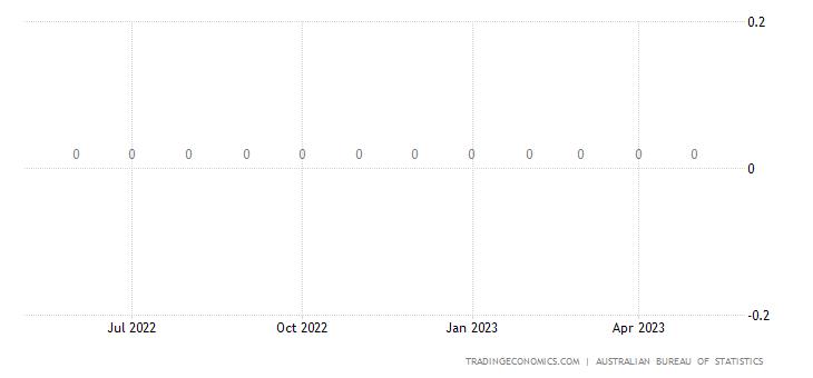 Australia Imports from Tokelau