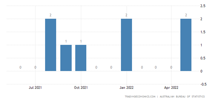 Australia Imports from Trinidad And Tobago