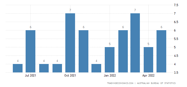 Australia Imports from Tunisia