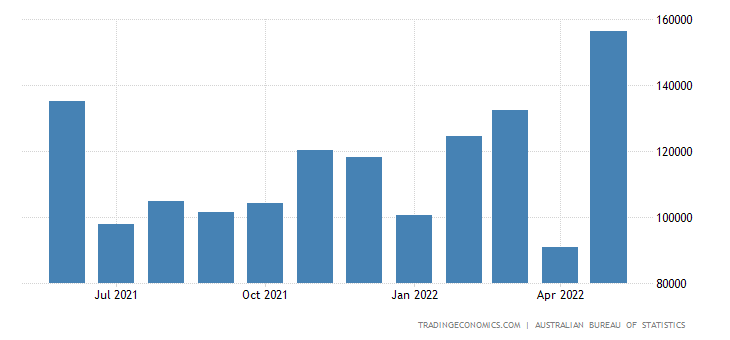 Australia Imports from Turkey