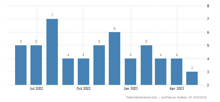 Australia Imports from Ukraine