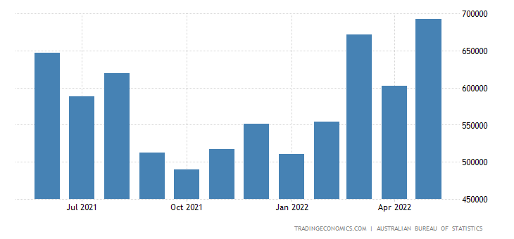 Australia Imports from United Kingdom