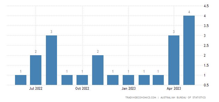 Australia Imports from Uruguay