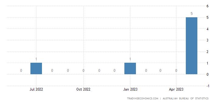 Australia Imports from Vanuatu