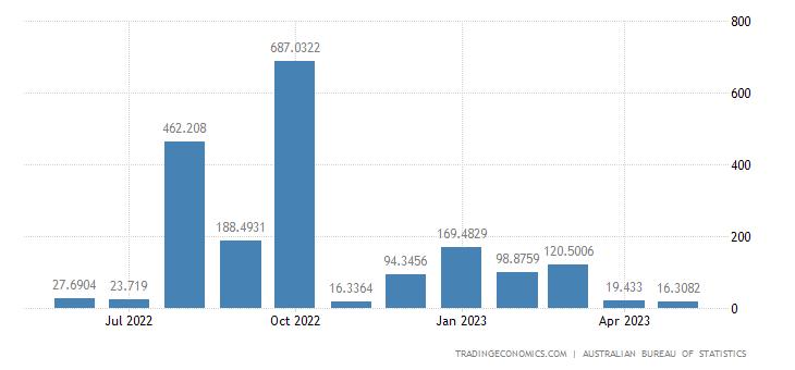 Australia Imports from Venezuela