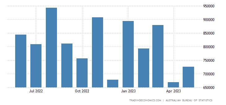 Australia Imports from Vietnam