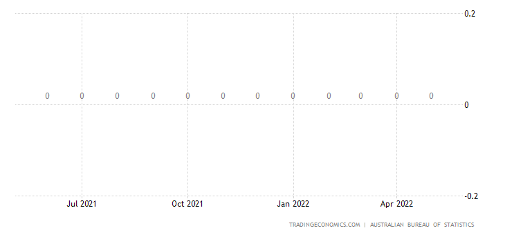 Australia Imports from Virgin Islands, British