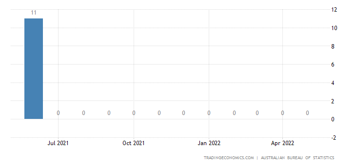 Australia Imports from Zambia
