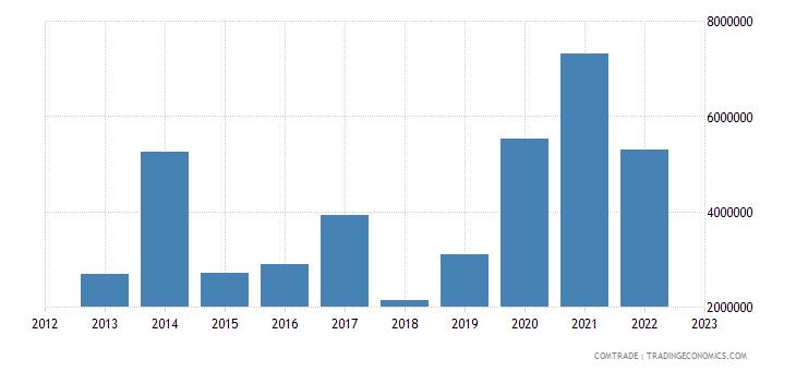 australia imports georgia