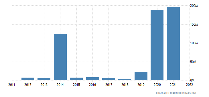 australia imports ghana