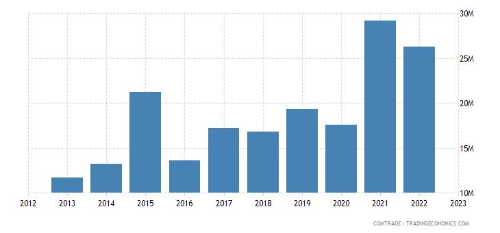 australia imports guatemala