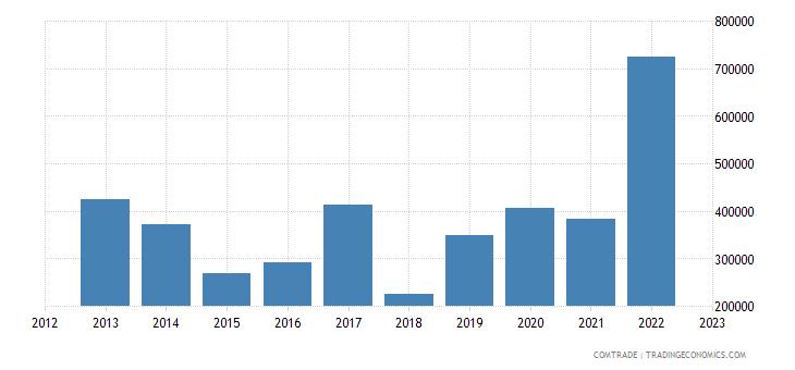 australia imports guyana
