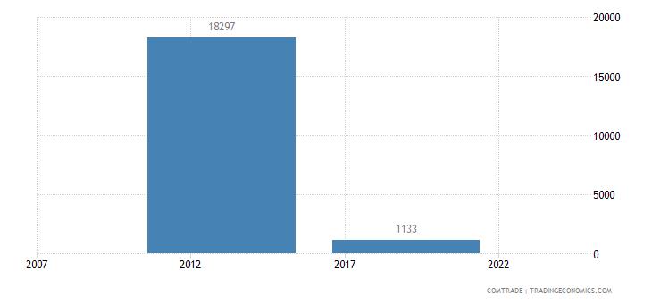 australia imports haiti articles iron steel