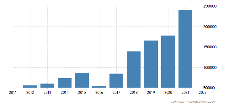 australia imports india peat including peat litter agglomerated