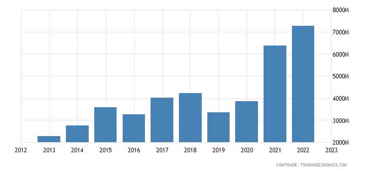 australia imports india