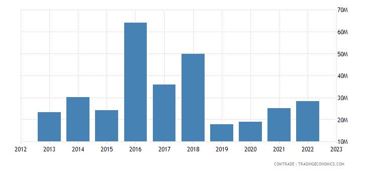 australia imports iran