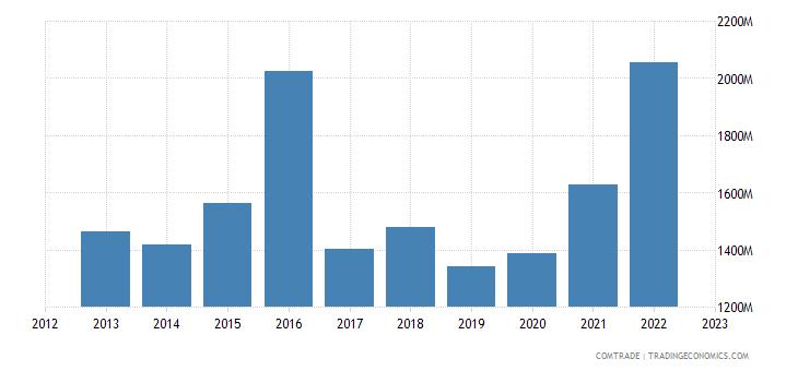 australia imports ireland