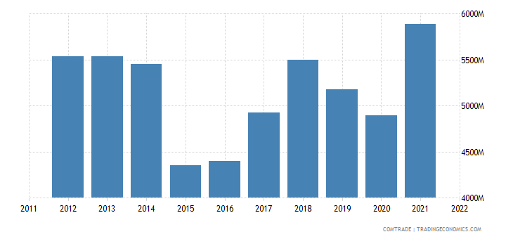 australia imports italy