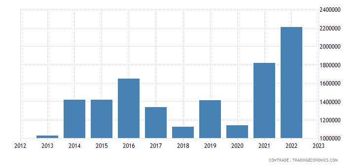 australia imports jamaica