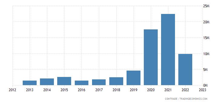 australia imports kazakhstan