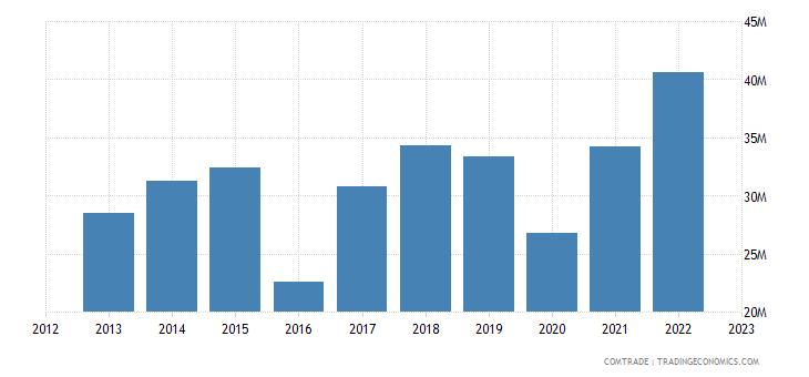 australia imports kenya