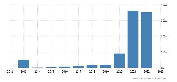 australia imports laos