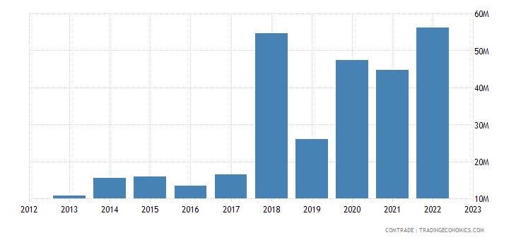 australia imports latvia