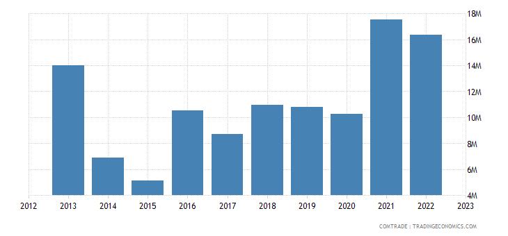 australia imports lead