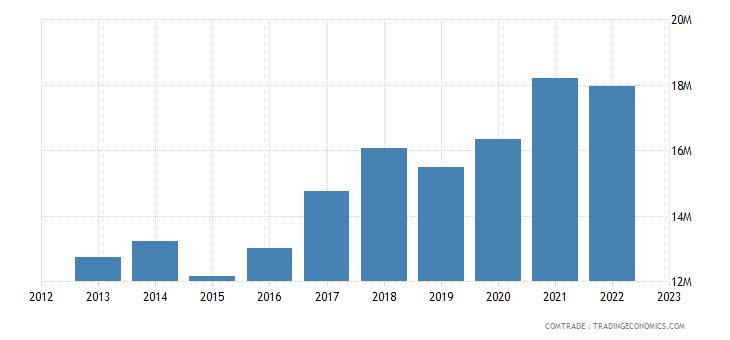 australia imports lebanon