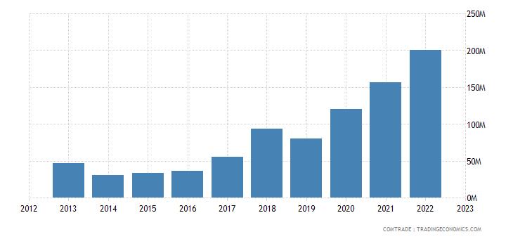 australia imports lithuania