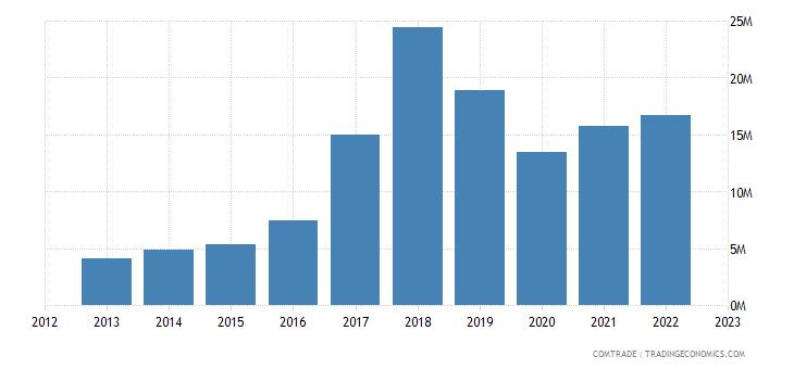 australia imports madagascar