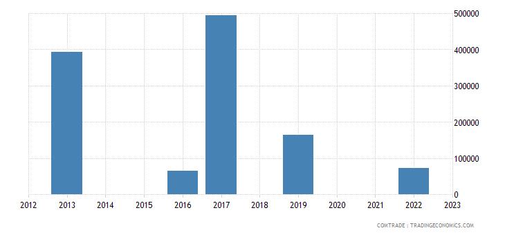 australia imports malta iron steel