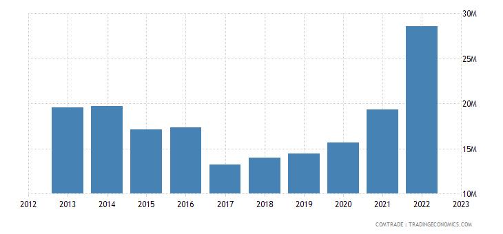 australia imports malta
