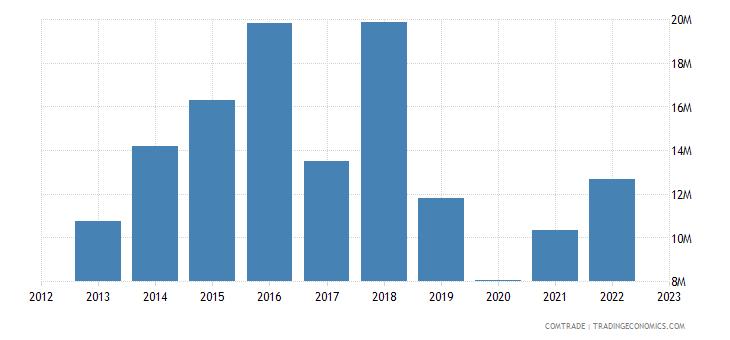 australia imports mauritius