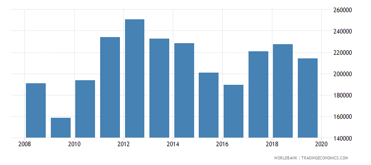 australia imports merchandise customs current us$ millions seas adj  wb data