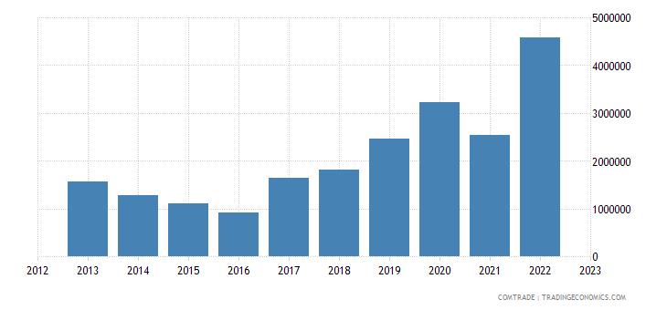 australia imports moldova