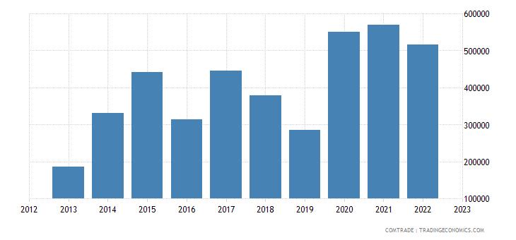 australia imports montenegro