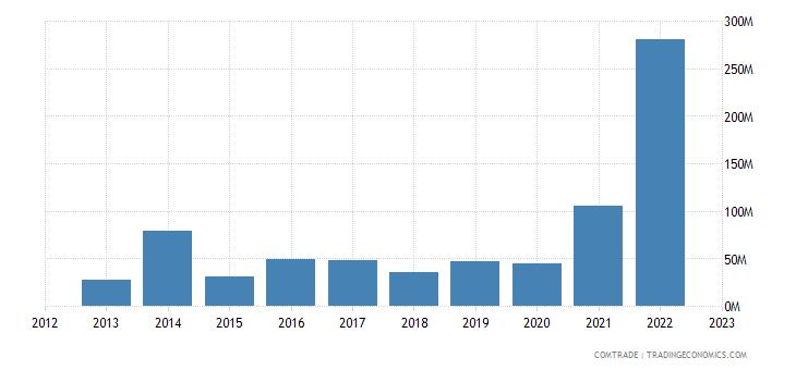 australia imports morocco