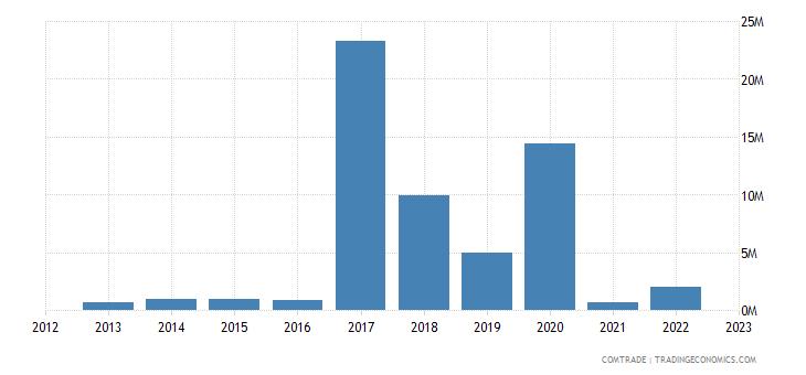 australia imports mozambique