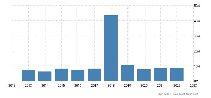 australia imports namibia