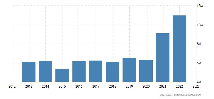 australia imports nepal