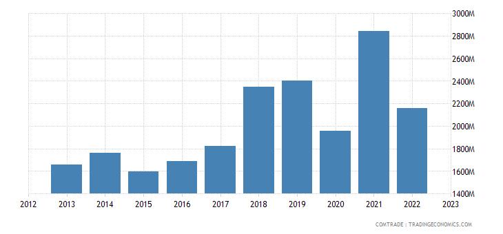 australia imports netherlands