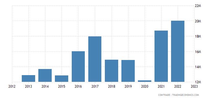 australia imports nicaragua