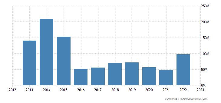australia imports nickel
