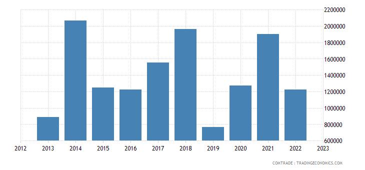 australia imports niger