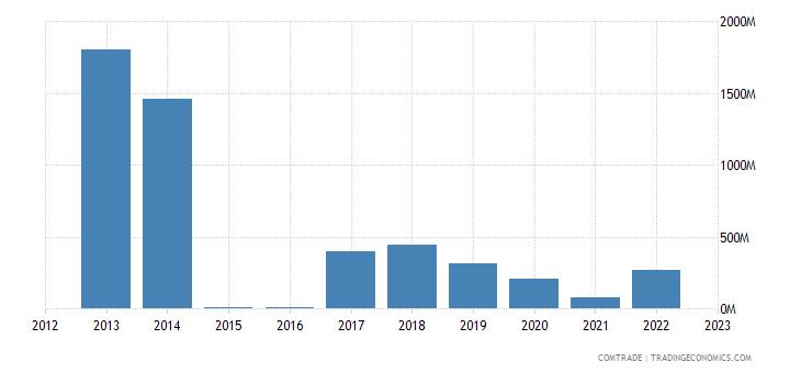 australia imports nigeria